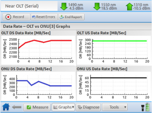GPON Tracer - Data_Rate_Graphs