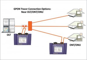 GPON Tracer - connection options diagram